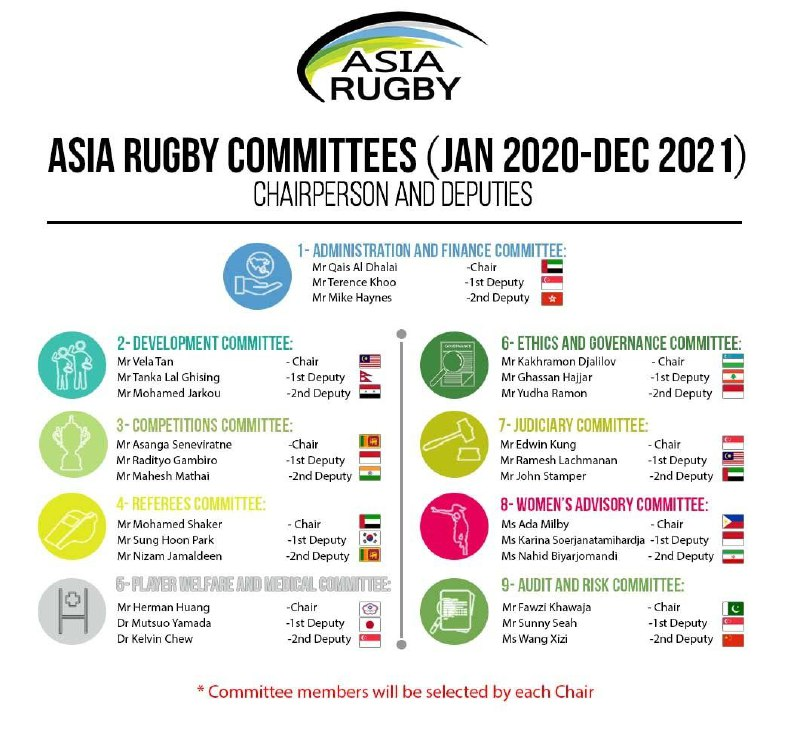 In the first time in the history of Asian Rugby, the Rugby General Secretary of Uzbekistan Mr. Kakhramon  Djalilov was appointed Chairman of the Committee from Uzbekistan.